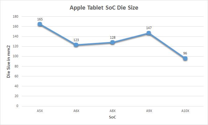 Apple A10X die change