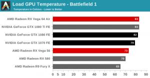 Radeon RX Vega 64 temperature