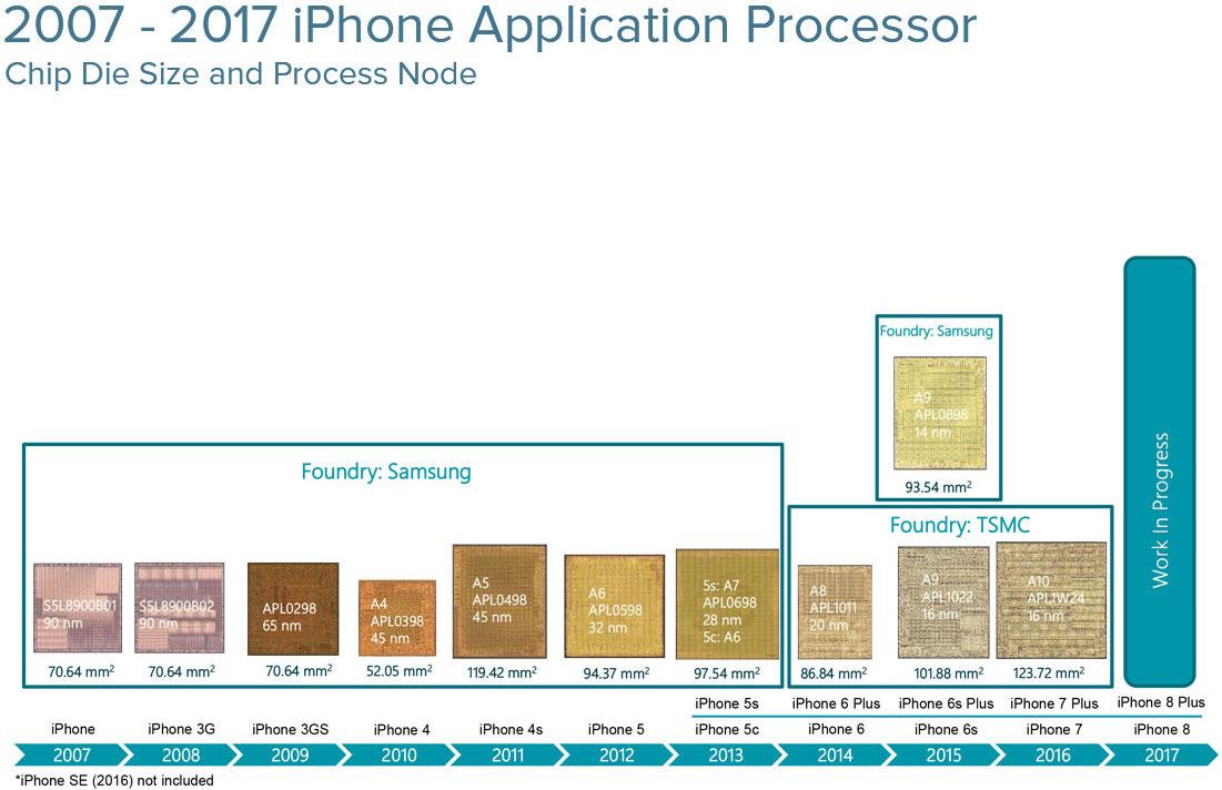2007-2017-Apple-Processors