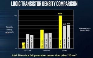 logic-transistor-density-comperison