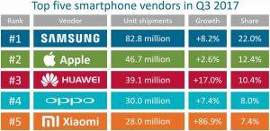 Top5 smartphone vendors 3q2017