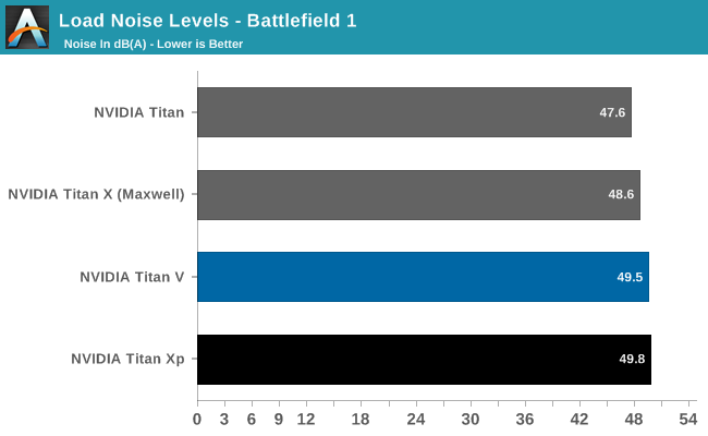 Nvidia Titan V noise