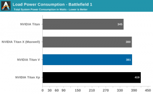 Nvidia Titan V power