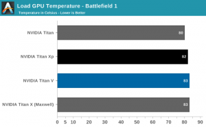 Nvidia Titan V temperature