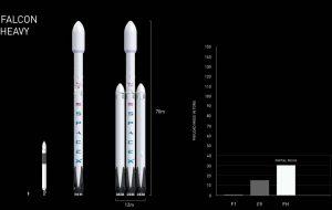 Falcon Heavy payload