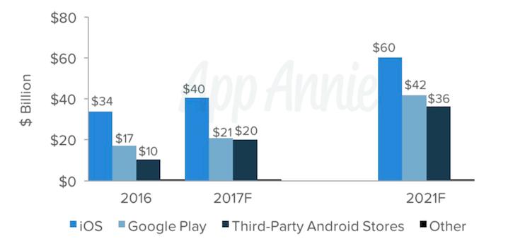App stores revenue