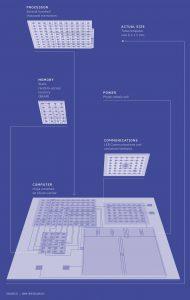 IBM microcomputer layout