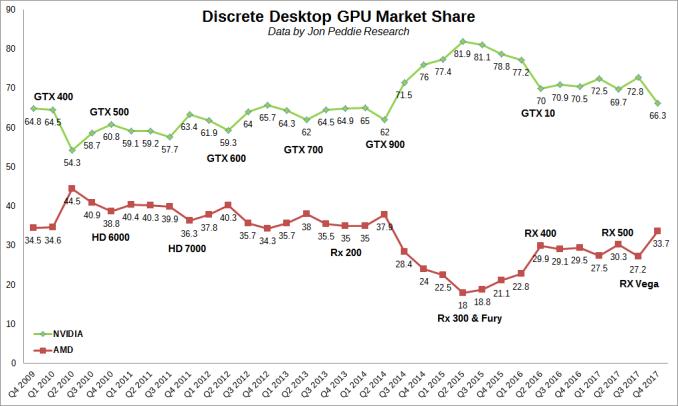 AMD & Nvidia market share