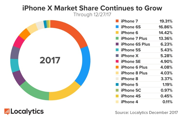 iPhones market share