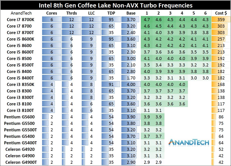 Intel chips per-core turbo ratios