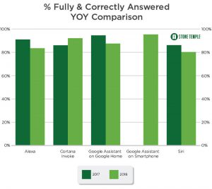 fully-and-correctly-answered-yoy-comparison