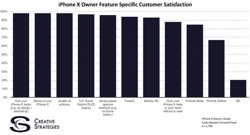 iphone-x-creative-strategies-survey-800x433
