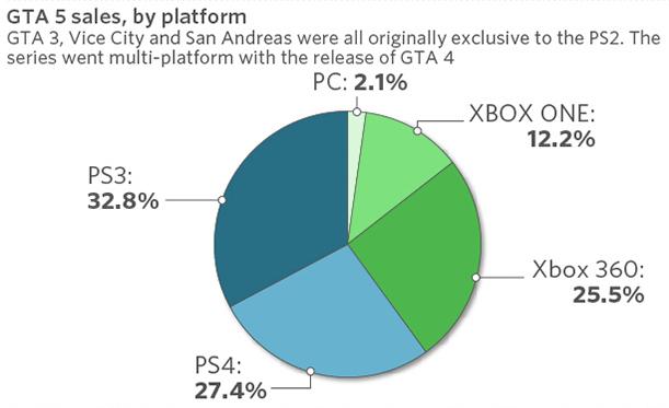 GTA-V-sales-by-platform