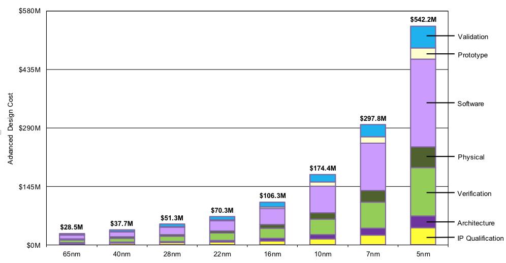 IC design costs