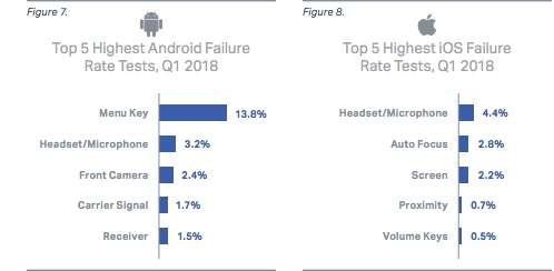 Failure rate Android vs iOS 1q2018