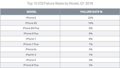 Failure rate iOS 1q2018 by model
