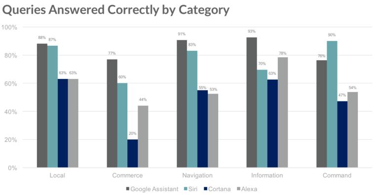 Google Assistant vs Siri vs Cortana vs Alexa 2018 by category