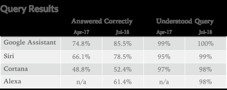 Google Assistant vs Siri vs Cortana vs Alexa 2018
