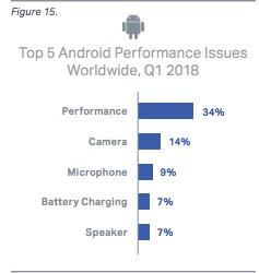 Perfarmance issues Android 1q2018