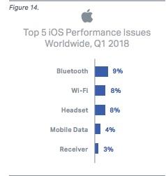 Perfarmance issues iOS 1q2018