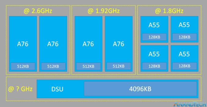 Kirin 980 CPU structure
