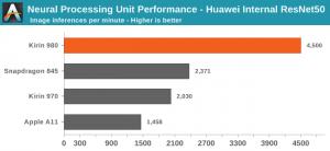 Kirin 980 NPU performance