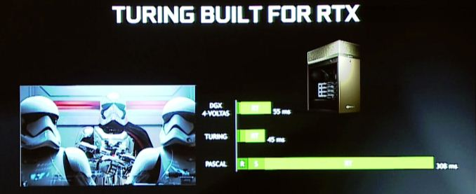 RTX 2080 Ti performance ms