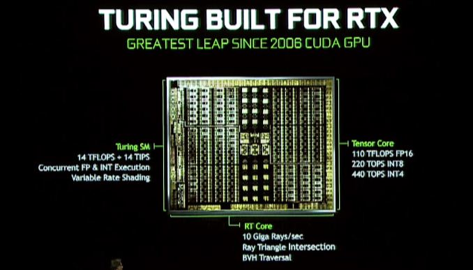 RTX 2080 Ti performance