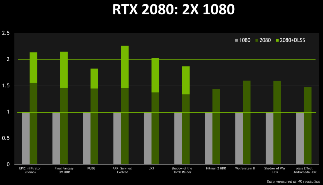 RTX 2080 vs GTX 1080