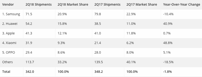 Smartphone sales 2q2018