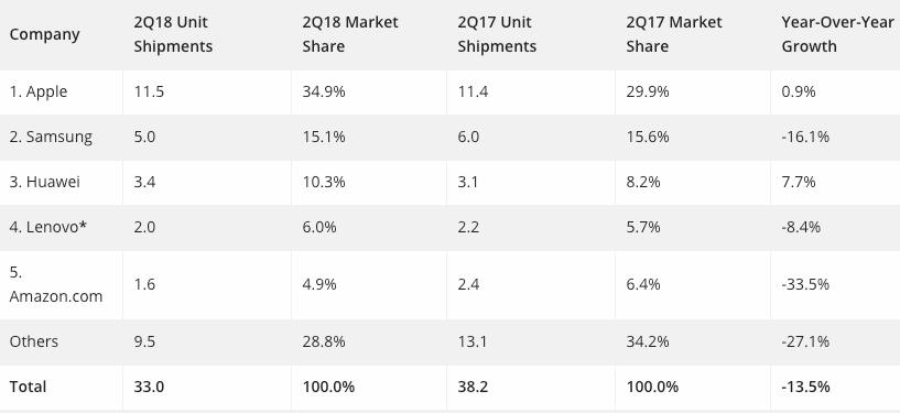 Tablet sales 2q2018