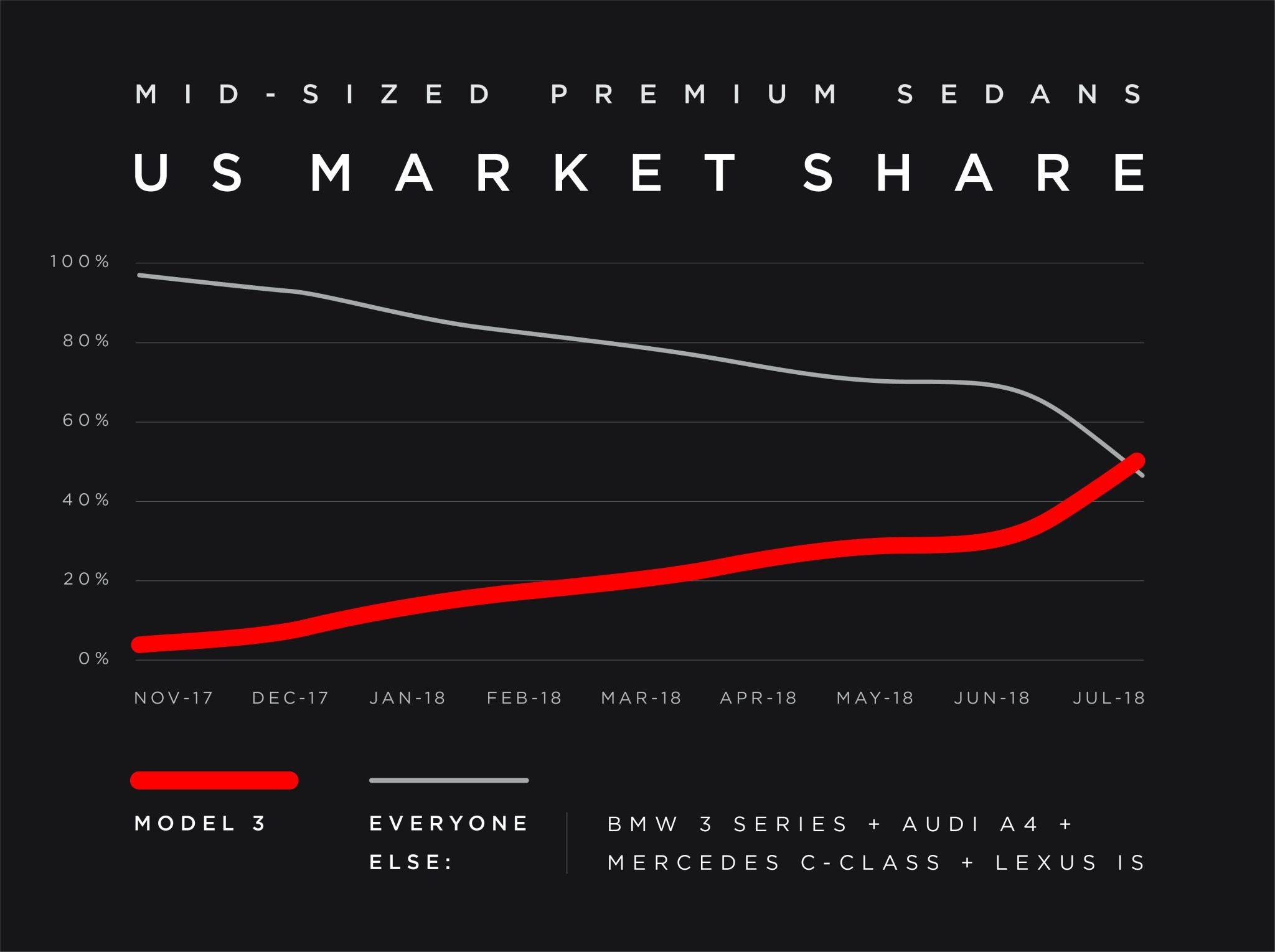 Tesla 3 US market share