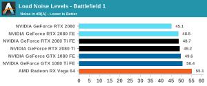 Battlefield 1 noise