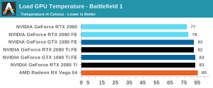Battlefield 1 temperature