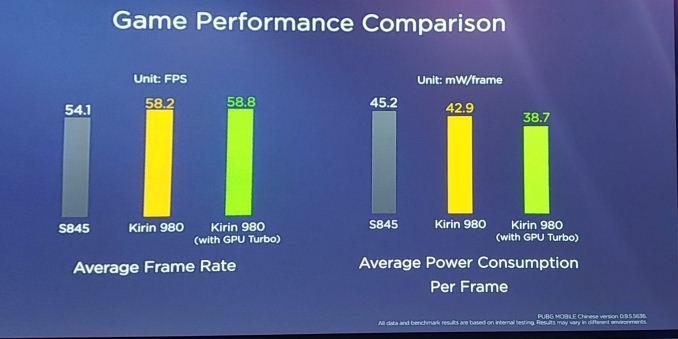 Kirin 980 performance in PubG