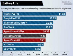 Smartphones battery test
