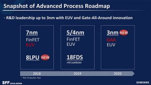 samsung_foundry_risk_production_roadmap