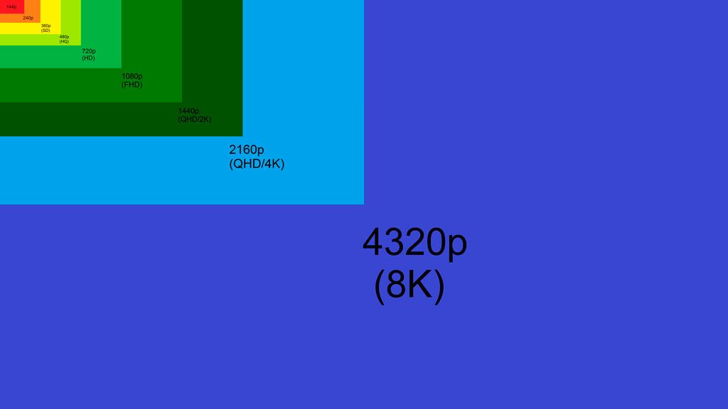 144p-4320p