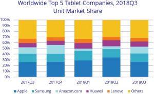 Tablet Market 3q2018