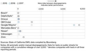 Waymo statistics