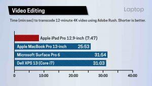 iPad Pro video editing