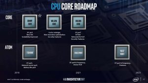 Intel CPU roadmap 2019-2023