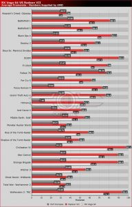 Radeon VII vs Radeon RX Vega 64 games